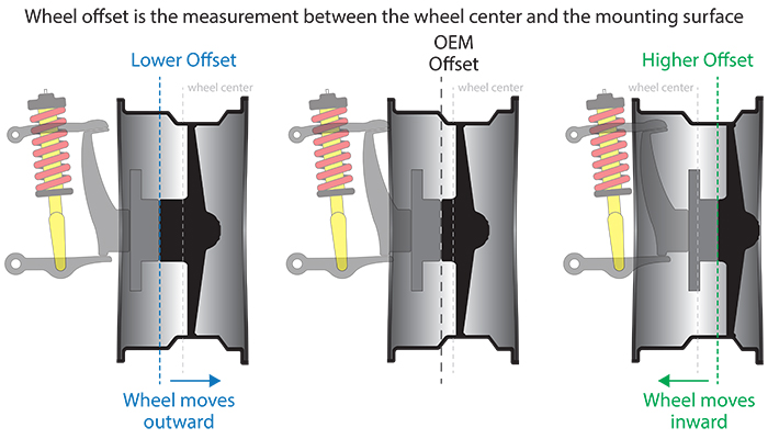 Wheel Offset Diagram